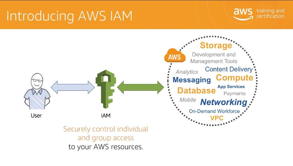 AWS Well-Architectedフレームワークの最初の柱: IAM(アイデンティティ管理とアクセス管理) のページ写真 2