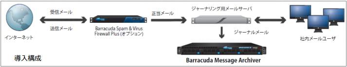 株式会社じほう~Barracuda Message Archiver 導入事例 のページ写真 8