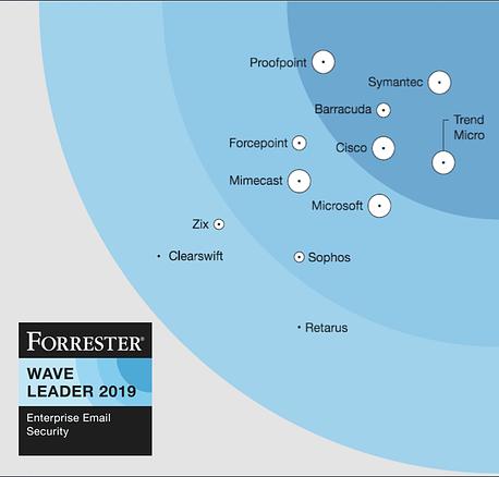 バラクーダネットワークス、The Forrester Wave™: Enterprise Email Security, Q2 2019のリーダーに のページ写真 2