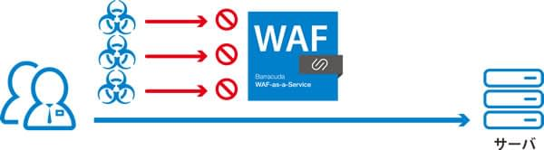 SaaS型WAF のページ写真 5