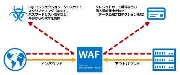 株式会社 ディレクターズ~Barracuda WAF導入事例 のページ写真 3