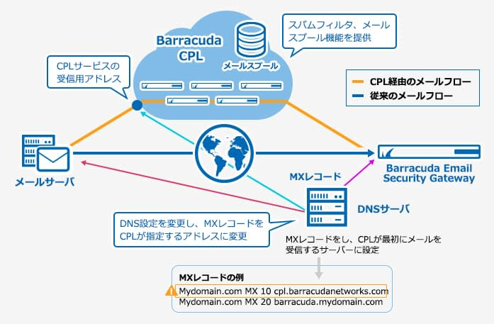 Barracuda Email Security Gateway のページ写真 6