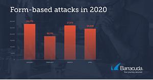 Barracuda Threat Spotlight(バラクーダが注目する脅威): フォームベースの攻撃 のページ写真 2