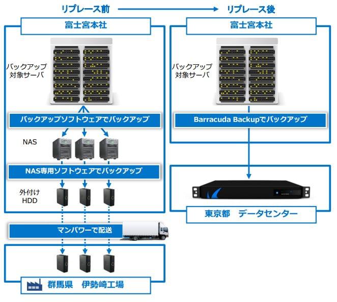 日本プラスト株式会社~Barracuda Backup導入事例 のページ写真 3
