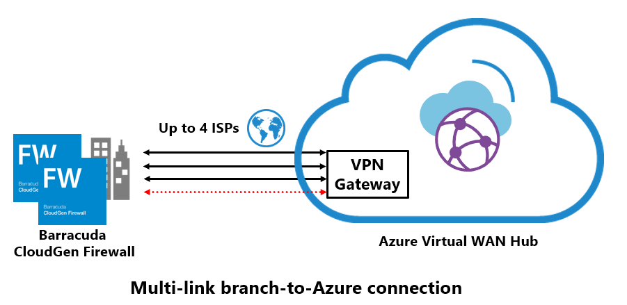 マルチリンクの仮想WAN(ワイドエリアネットワーク)サイトへの接続 のページ写真 2