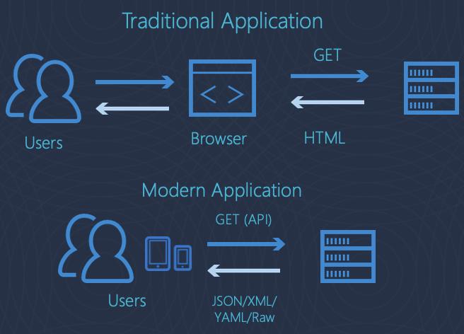 2021年のアプリケーションセキュリティの予測: 攻撃者は、ますますAPI(アプリケーションプログラミングインターフェース)に移行している のページ写真 2