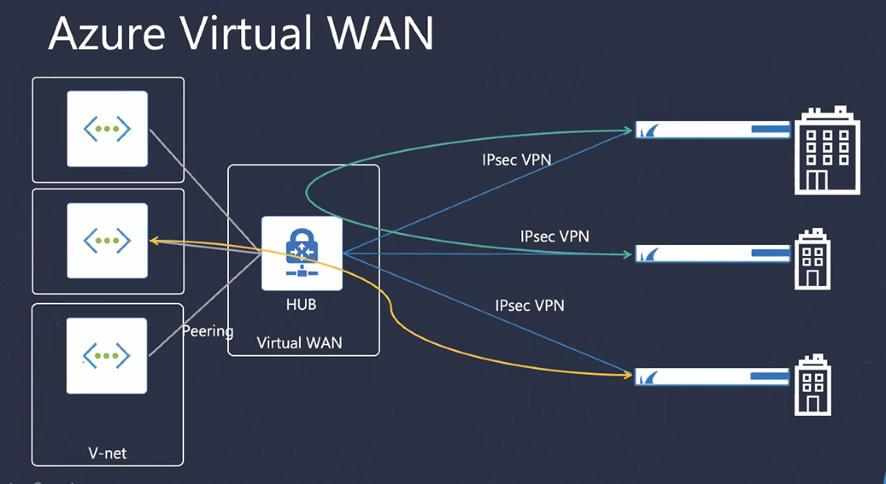 【レポート】「Azure Virtual WAN x Barracuda CloudGen Firewallで実現する大規模拠点間接続」セミナー のページ写真 4