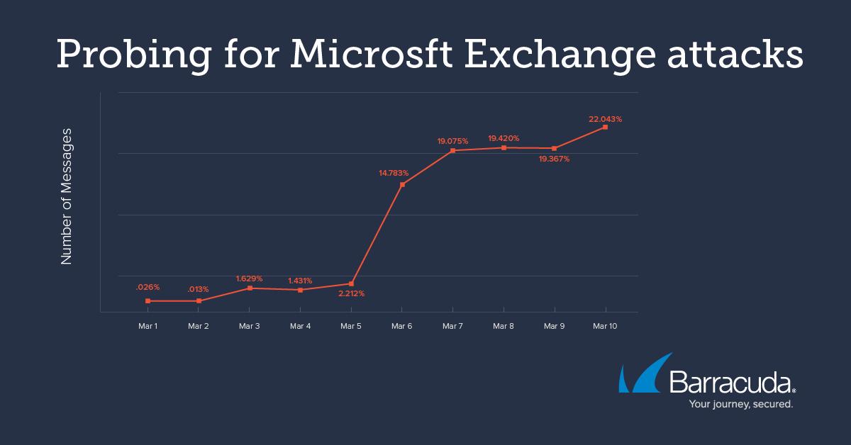 バラクーダがMicrosoft Exchangeの脆弱性に対するプローブの増加を検出 のページ写真 2
