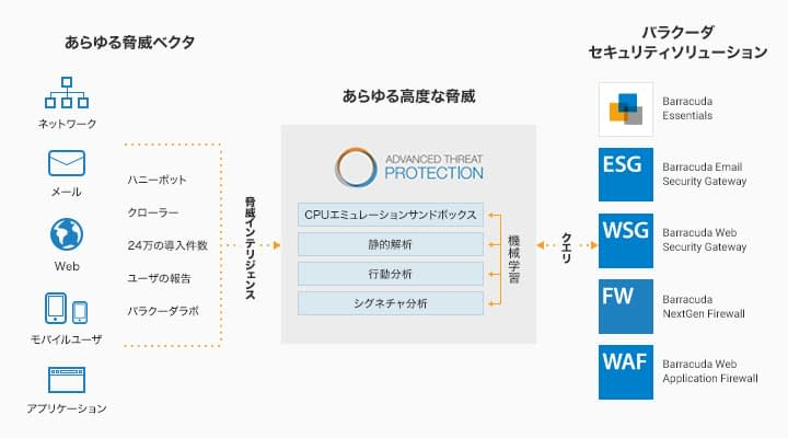 CloudGen Firewall のページ写真 3