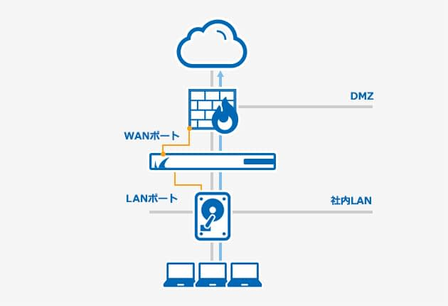 Barracuda Web Security Gateway のページ写真 8