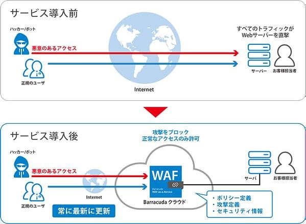 SaaS型WAF のページ写真 1