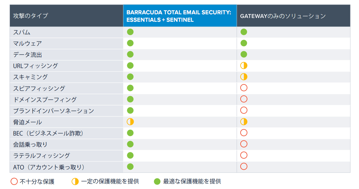 Barracuda Total Email Security 包括的なメールセキュリティ対策