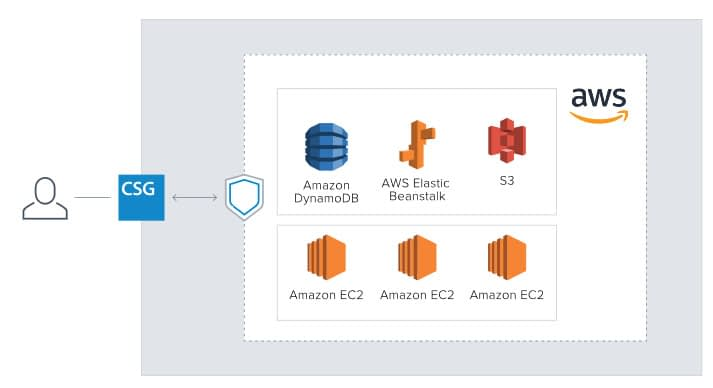 FOR AWS のページ写真 2