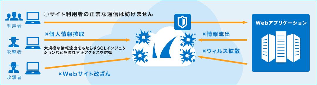 Barracuda CloudGen WAF(旧 Barracuda Web Application Firewall) for Amazon Web Services のページ写真 2