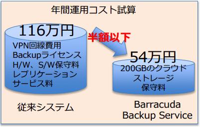 株式会社中央物産~Barracuda Backup 導入事例 のページ写真 2