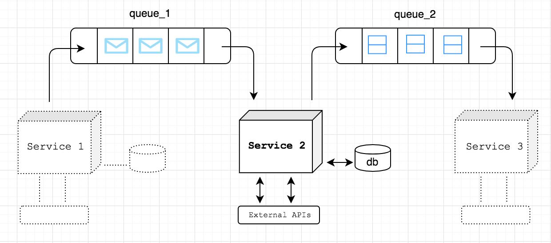 DJANGO-EB-SQS: DjangoアプリケーションがAmazon SQS(Simple Queue Service)と通信するための簡単な方法 のページ写真 2