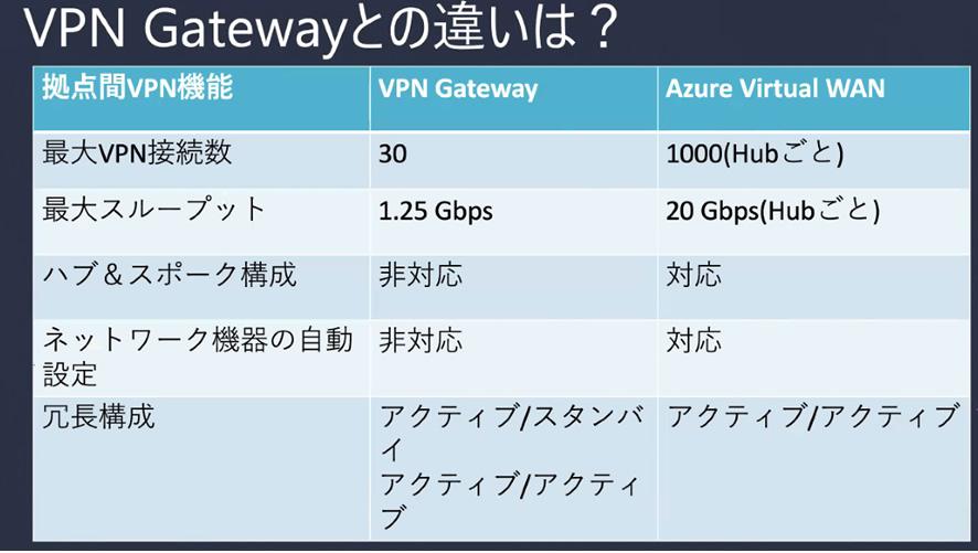 【レポート】「Azure Virtual WAN x Barracuda CloudGen Firewallで実現する大規模拠点間接続」セミナー のページ写真 5