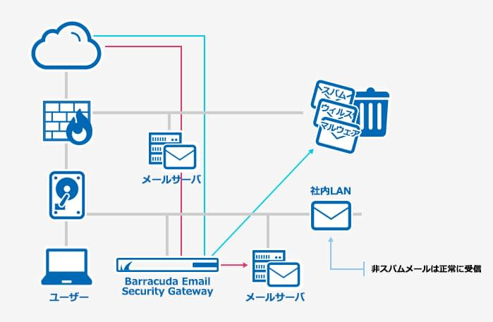 Barracuda Email Security Gateway のページ写真 5