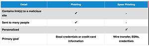 メール攻撃のタイプ: スピアフィッシング のページ写真 2
