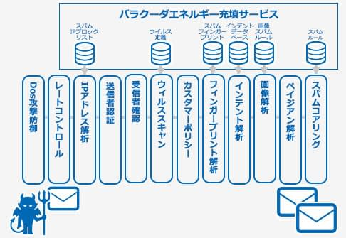 Barracuda Email Security Gateway のページ写真 4