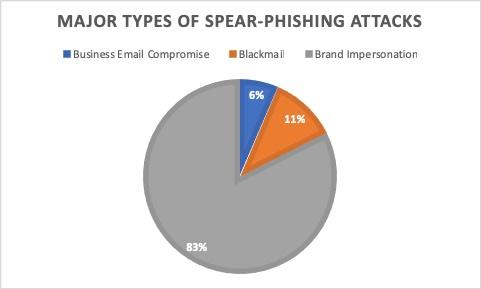 スピアフィッシング攻撃が非常に効果的である3つの理由【メールセキュリティ】 のページ写真 2