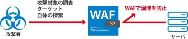 SaaS型WAF のページ写真 3