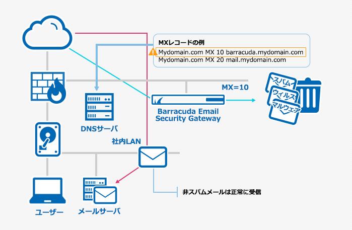 スパムメール対策 - Barracuda Email Security Gateway product 1