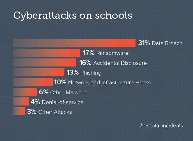 Barracuda Threat Spotlight(バラクーダが注目する脅威): 学校に対するサイバー攻撃 のページ写真 2