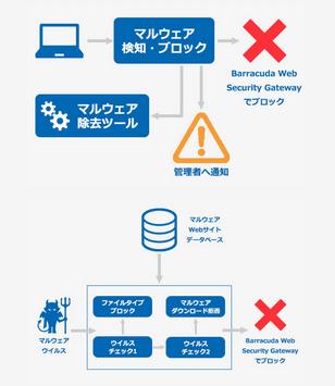 Barracuda Web Security Gateway のページ写真 3