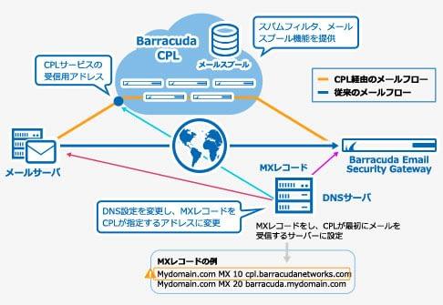 スパムメール対策 - Barracuda Email Security Gateway product
