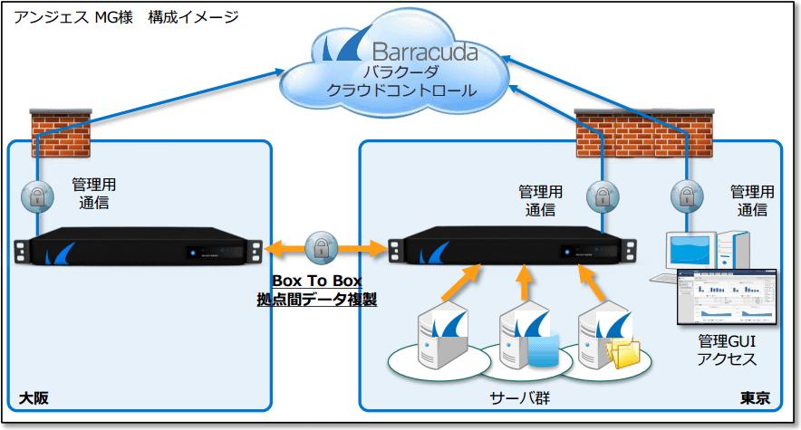 アンジェス株式会社~Barracuda Backup 導入事例 のページ写真 3