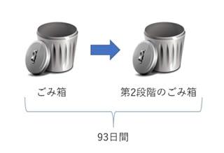 【コラム】Office365バックアップの重要性 のページ写真 5