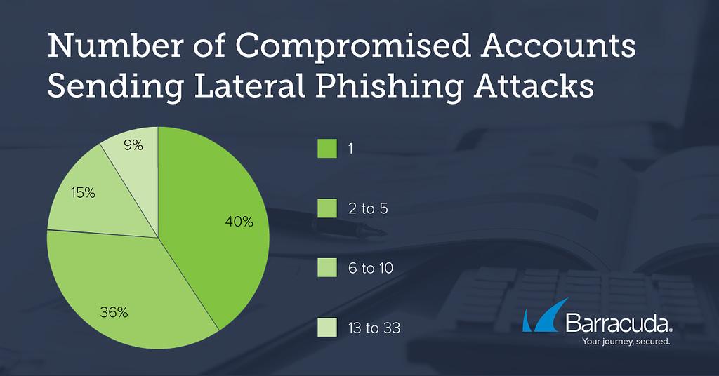 Barracuda Threat Spotlight(バラクーダが注目する脅威): ラテラルフィッシング攻撃【メールセキュリティ】 のページ写真 2