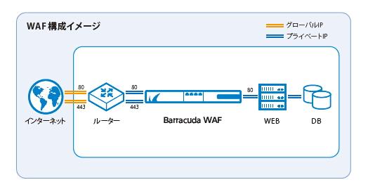 株式会社 ディレクターズ~Barracuda WAF導入事例 のページ写真 4