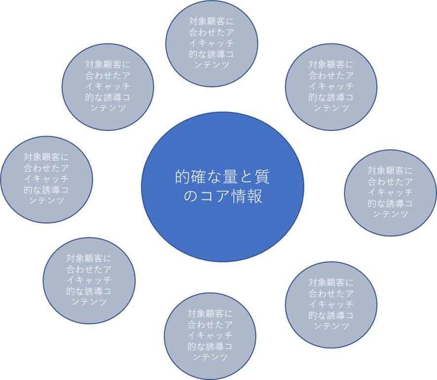 【コロナ時代の】法人向けWeb構築お勧めパターン【2020年度版】 のページ写真 2