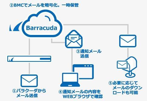 スパムメール対策 - Barracuda Email Security Gateway