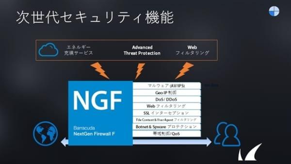 CloudGen Firewall Fシリーズ 関連資料請求 のページ写真 7