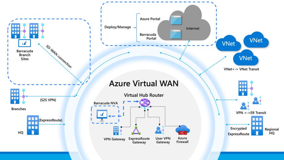 CloudGen-WAN_image