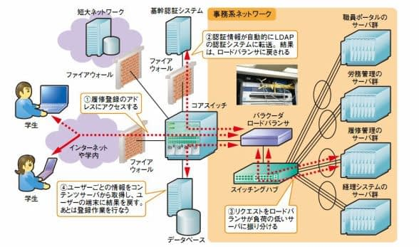 青山学院大学 ~Barracuda Load Balancer ADC 導入事例 のページ写真 3