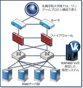 札幌学院大学~Barracuda WAF導入事例 のページ写真 4