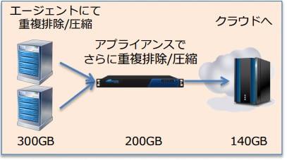 株式会社中央物産~Barracuda Backup 導入事例 のページ写真 3