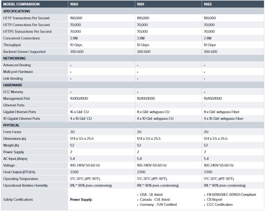 バラクーダネットワークスが10Gbpsスループットに対応したBarracuda Web Application Firewall 1060シリーズを日本で発売開始 のページ写真 2