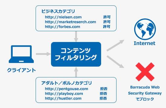 Barracuda Web Security Gateway のページ写真 4