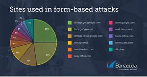 Barracuda Threat Spotlight(バラクーダが注目する脅威): フォームベースの攻撃 のページ写真 3
