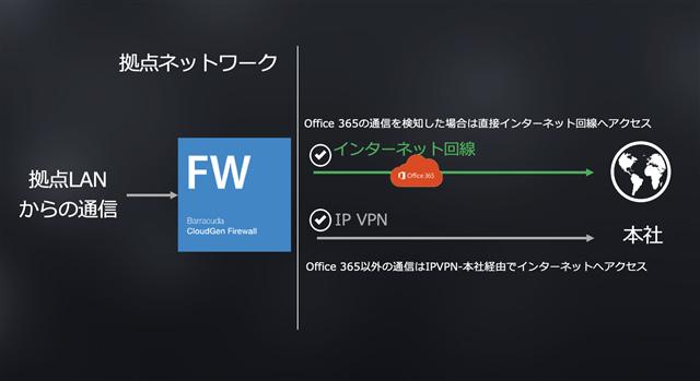 Barracuda CloudGen Firewallを用いたインターネットブレイクアウトの設定 のページ写真 2