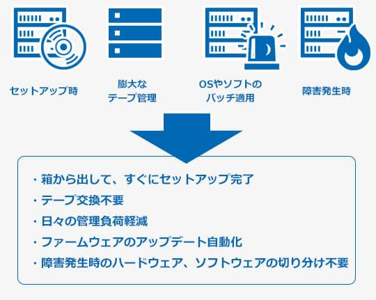 Backup のページ写真 1