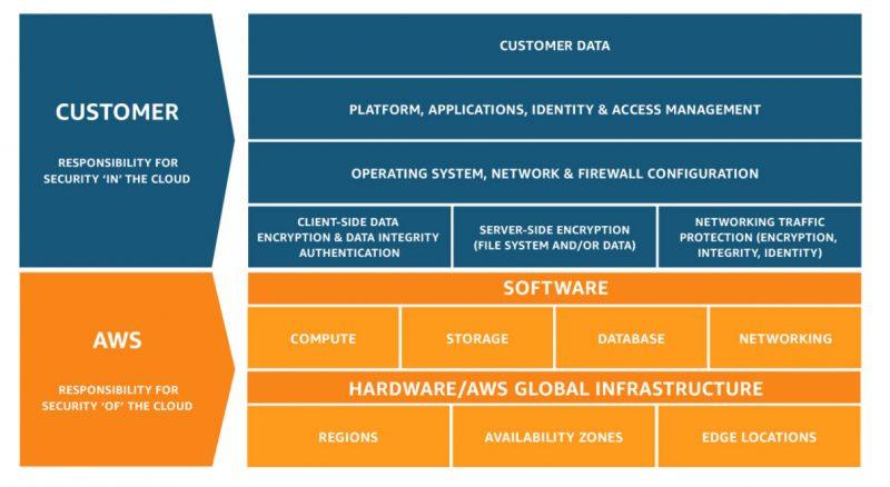 AWS Well-Architectedフレームワークの第3の柱: インフラストラクチャ保護(ネットワークセキュリティ) のページ写真 2
