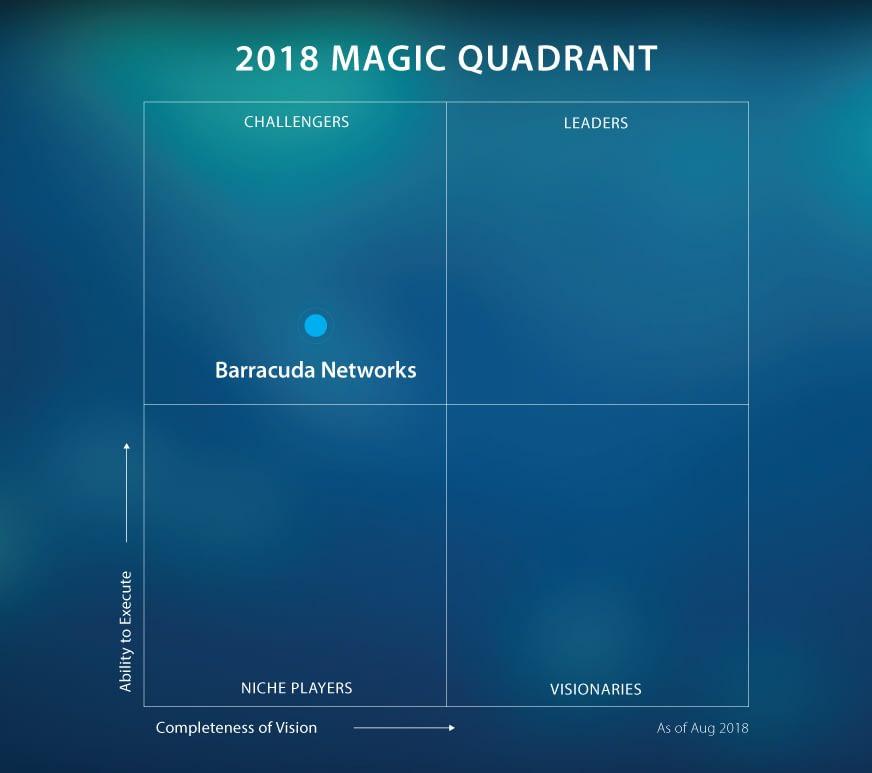 Barracuda Web Application Firewallがガートナーの2018年のMQ(マジック・クアドラント)でチャレンジャーとして評価 のページ写真 2