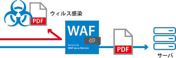 SaaS型WAF のページ写真 6