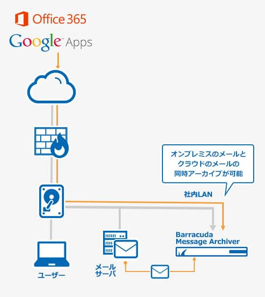 Message Archiver のページ写真 2